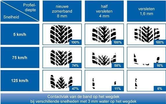 Contactvlak zomerbanden bij verschillende snelheden